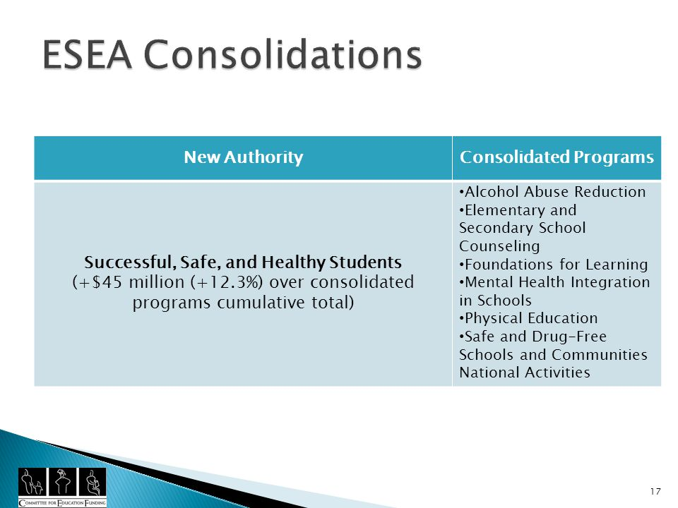 New AuthorityConsolidated Programs Successful, Safe, and Healthy Students (+$45 million (+12.3%) over consolidated programs cumulative total) Alcohol Abuse Reduction Elementary and Secondary School Counseling Foundations for Learning Mental Health Integration in Schools Physical Education Safe and Drug-Free Schools and Communities National Activities 17