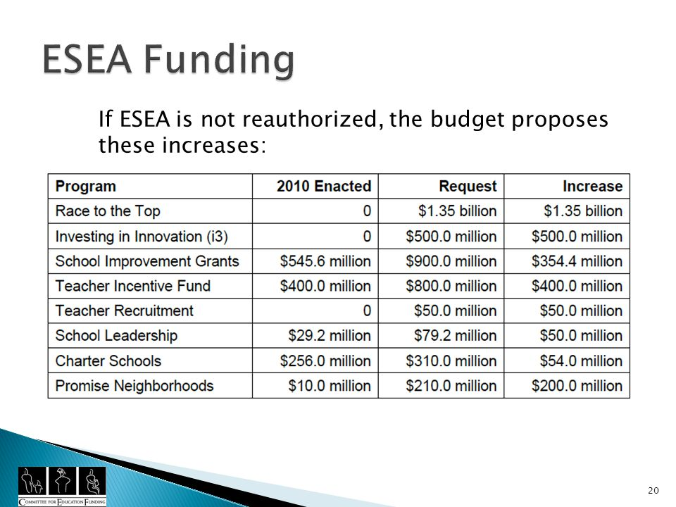 If ESEA is not reauthorized, the budget proposes these increases: 20