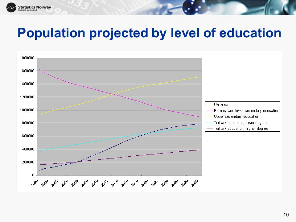 10 Population projected by level of education