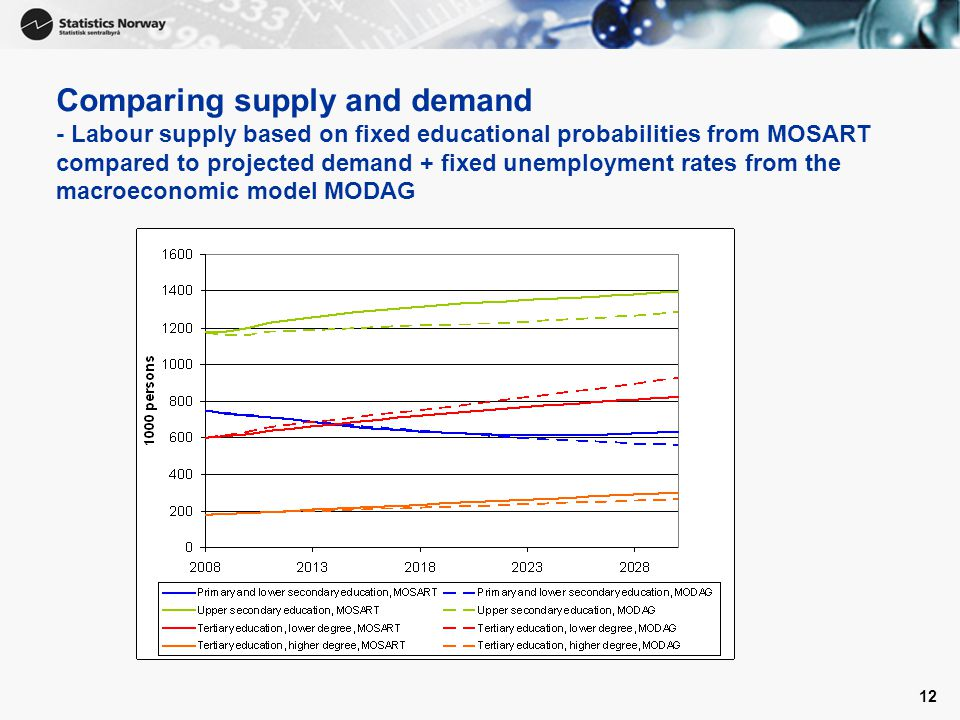 12 Comparing supply and demand - Labour supply based on fixed educational probabilities from MOSART compared to projected demand + fixed unemployment rates from the macroeconomic model MODAG