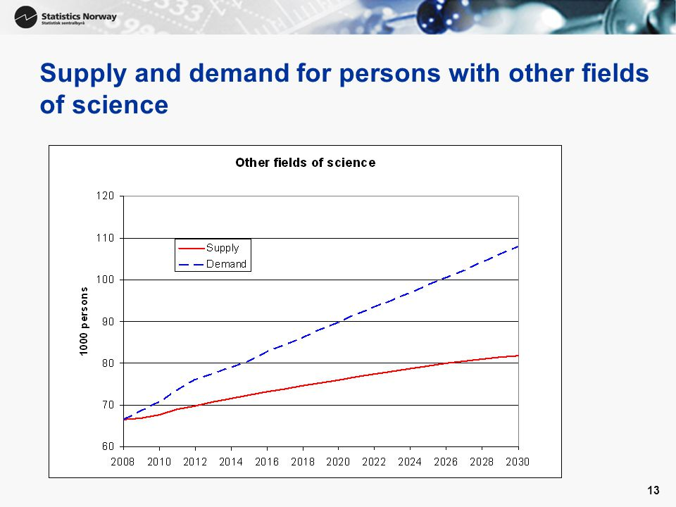 13 Supply and demand for persons with other fields of science