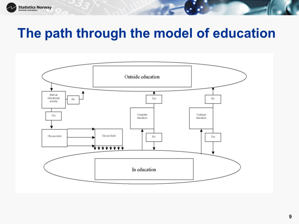 9 The path through the model of education