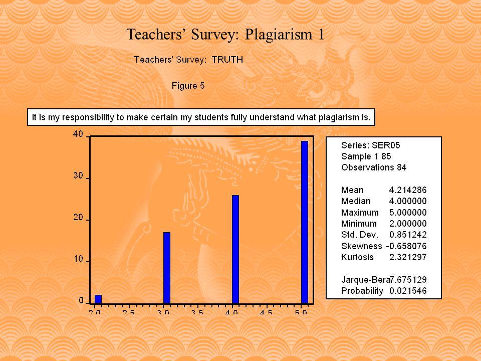 Teachers Survey: Plagiarism 1