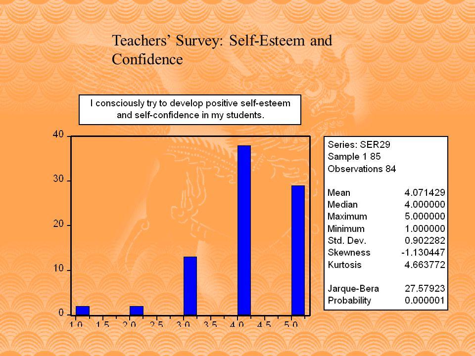 Teachers Survey: Self-Esteem and Confidence
