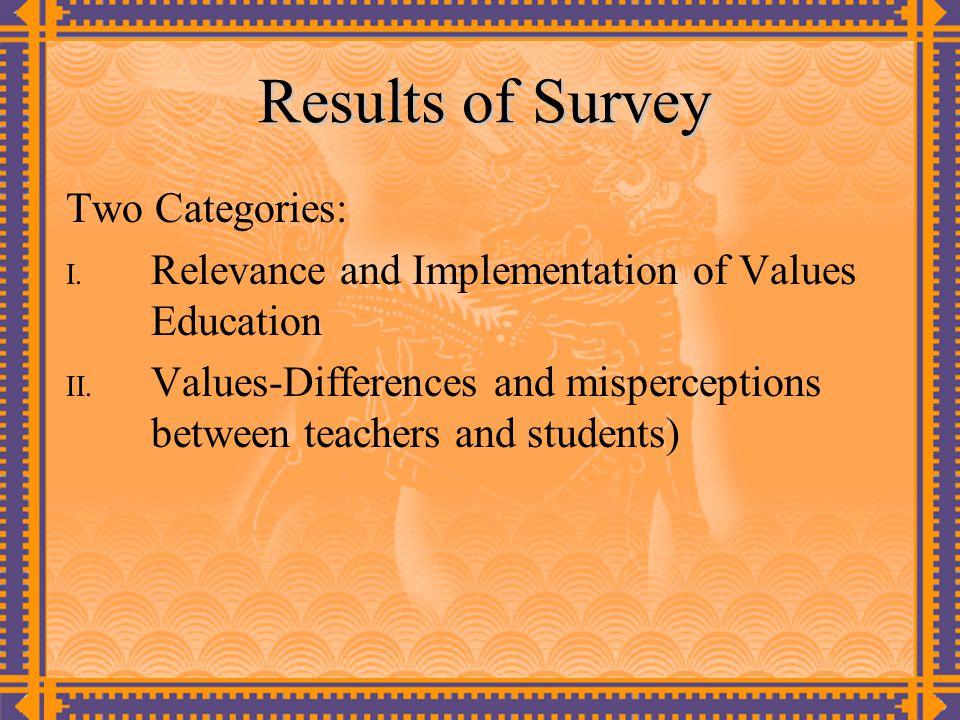 Teachers Survey: Care