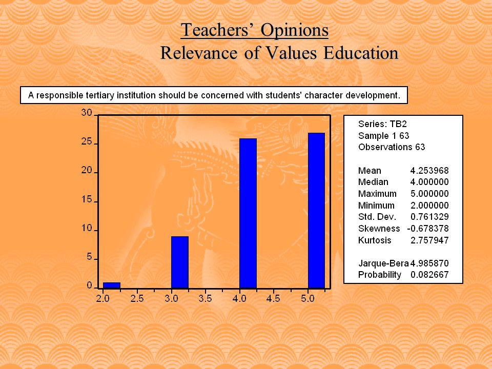 Teachers Survey: Plagiarism 2