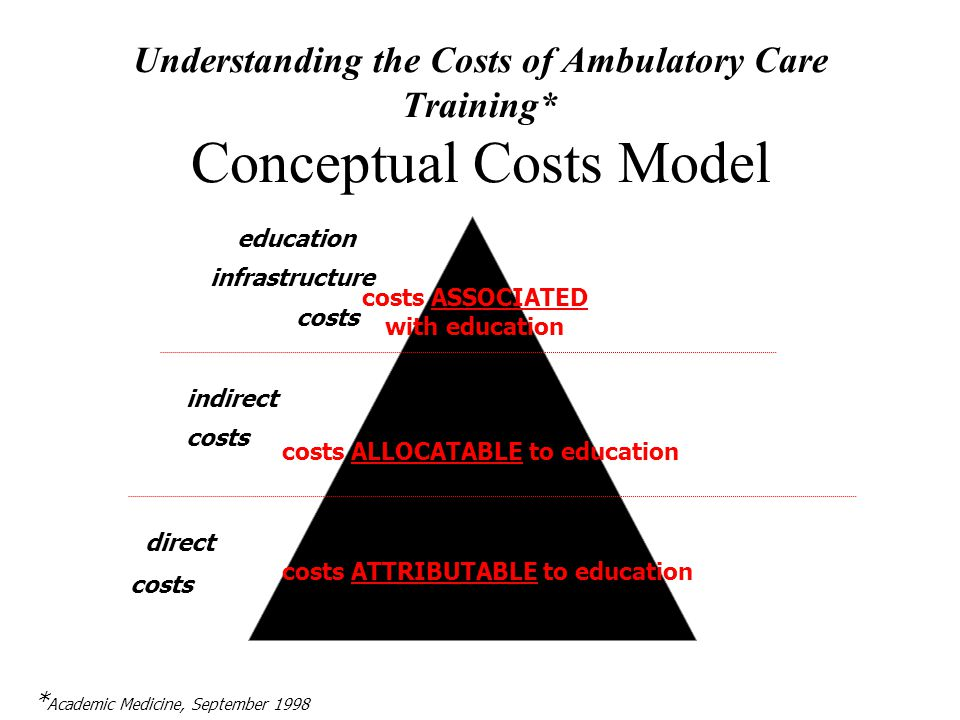 Understanding the Costs of Ambulatory Care Training* Conceptual Costs Model costs ATTRIBUTABLE to education costs ALLOCATABLE to education costs ASSOCIATED with education direct costs indirect costs education infrastructure costs * Academic Medicine, September 1998