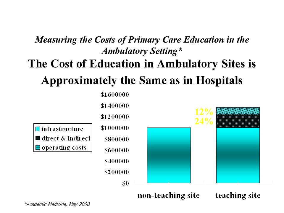 Measuring the Costs of Primary Care Education in the Ambulatory Setting* The Cost of Education in Ambulatory Sites is Approximately the Same as in Hospitals 24% 12% *Academic Medicine, May 2000