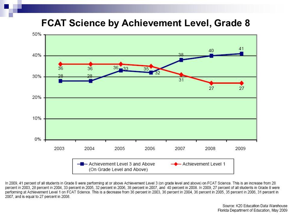 10 FCAT Science by Achievement Level, Grade 8