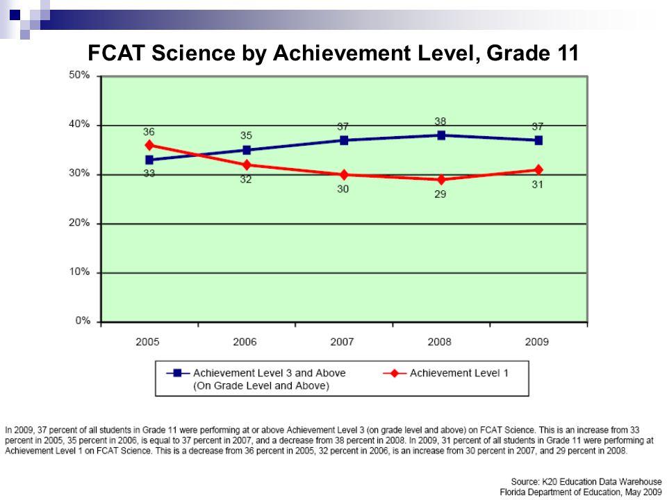11 FCAT Science by Achievement Level, Grade 11