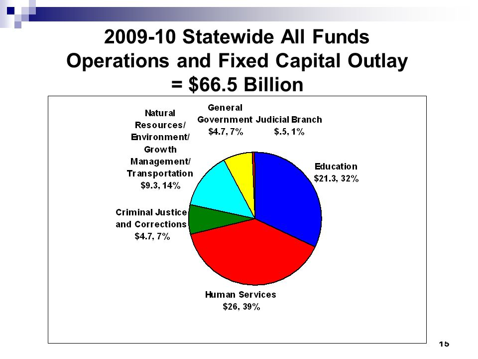 15 2009-10 Statewide All Funds Operations and Fixed Capital Outlay = $66.5 Billion