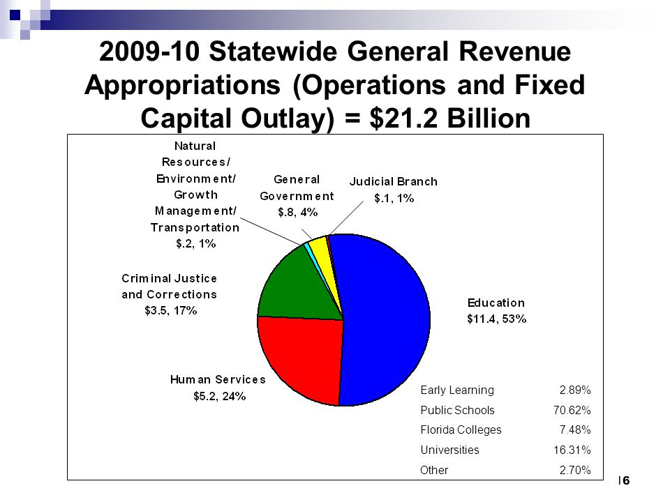 16 2009-10 Statewide General Revenue Appropriations (Operations and Fixed Capital Outlay) = $21.2 Billion Early Learning2.89% Public Schools70.62% Florida Colleges7.48% Universities16.31% Other2.70%
