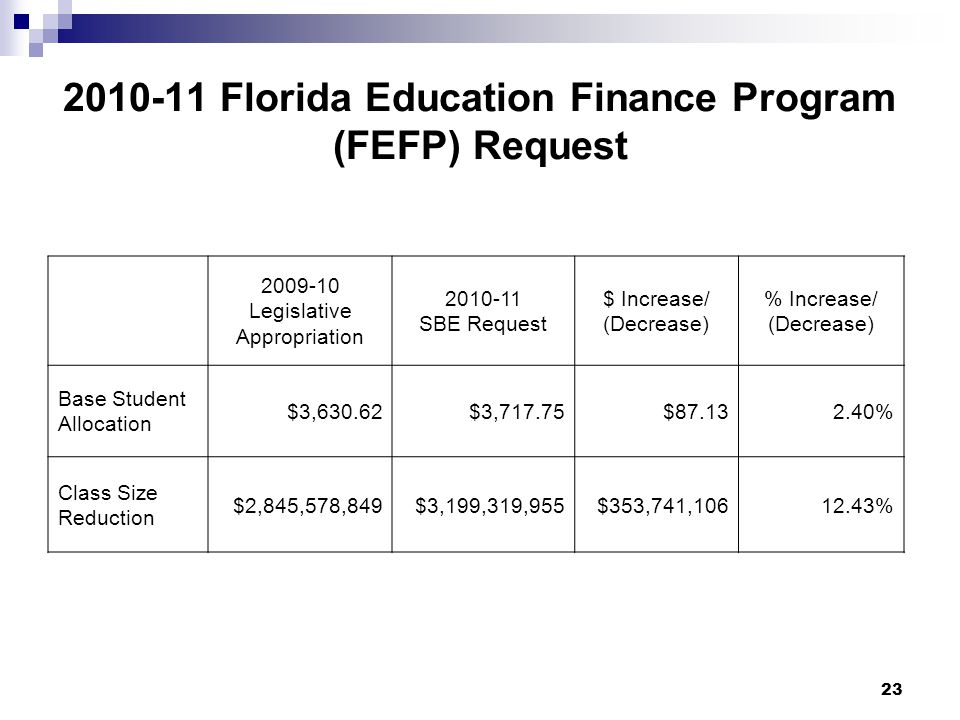 23 2010-11 Florida Education Finance Program (FEFP) Request 2009-10 Legislative Appropriation 2010-11 SBE Request $ Increase/ (Decrease) % Increase/ (Decrease) Base Student Allocation $3,630.62$3,717.75$87.132.40% Class Size Reduction $2,845,578,849$3,199,319,955$353,741,10612.43%