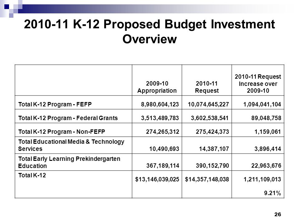 26 2010-11 K-12 Proposed Budget Investment Overview 2009-10 Appropriation 2010-11 Request 2010-11 Request Increase over 2009-10 Total K-12 Program - FEFP8,980,604,12310,074,645,2271,094,041,104 Total K-12 Program - Federal Grants3,513,489,7833,602,538,54189,048,758 Total K-12 Program - Non-FEFP274,265,312275,424,3731,159,061 Total Educational Media & Technology Services10,490,69314,387,1073,896,414 Total Early Learning Prekindergarten Education367,189,114390,152,79022,963,676 Total K-12 $13,146,039,025$14,357,148,0381,211,109,013 9.21%
