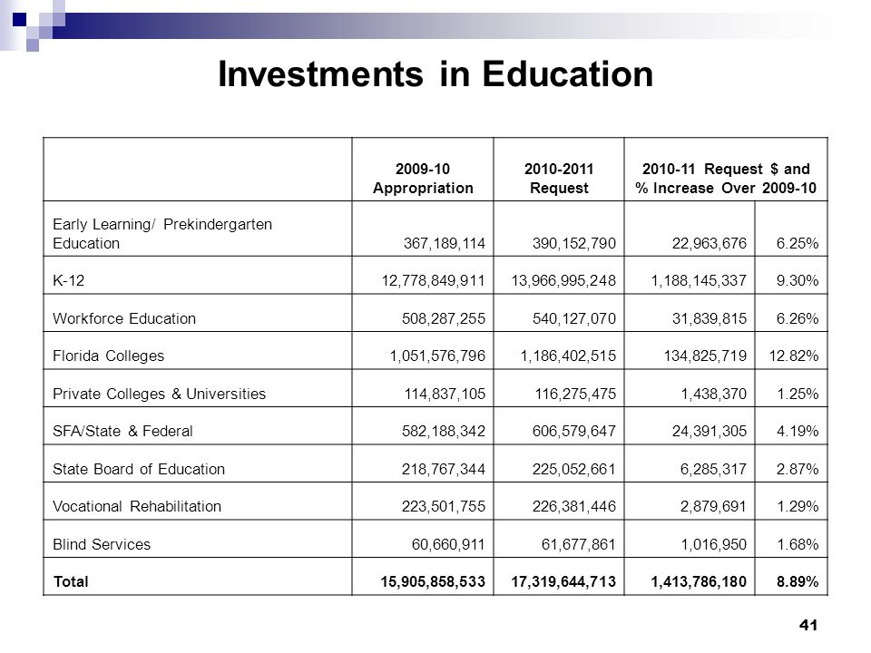 41 Investments in Education 2009-10 Appropriation 2010-2011 Request 2010-11 Request $ and % Increase Over 2009-10 Early Learning/ Prekindergarten Education367,189,114390,152,79022,963,6766.25% K-1212,778,849,91113,966,995,2481,188,145,3379.30% Workforce Education508,287,255540,127,07031,839,8156.26% Florida Colleges1,051,576,7961,186,402,515134,825,71912.82% Private Colleges & Universities114,837,105116,275,4751,438,3701.25% SFA/State & Federal582,188,342606,579,64724,391,3054.19% State Board of Education218,767,344225,052,6616,285,3172.87% Vocational Rehabilitation223,501,755226,381,4462,879,6911.29% Blind Services60,660,91161,677,8611,016,9501.68% Total15,905,858,53317,319,644,7131,413,786,1808.89%