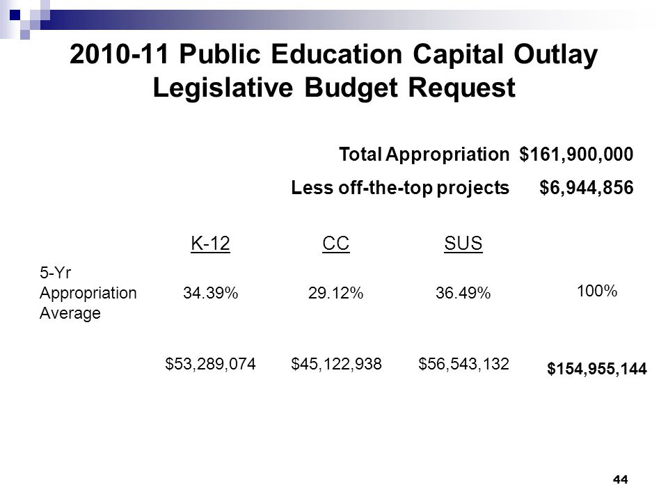 44 2010-11 Public Education Capital Outlay Legislative Budget Request K-12CCSUS 5-Yr Appropriation Average 34.39%29.12%36.49% 100% $53,289,074$45,122,938$56,543,132 $154,955,144 Total Appropriation $161,900,000 Less off-the-top projects $6,944,856