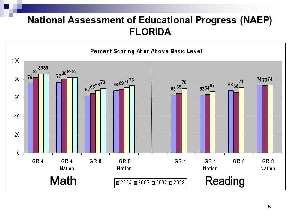6 FCAT Reading by Achievement Level, Grades 3-10