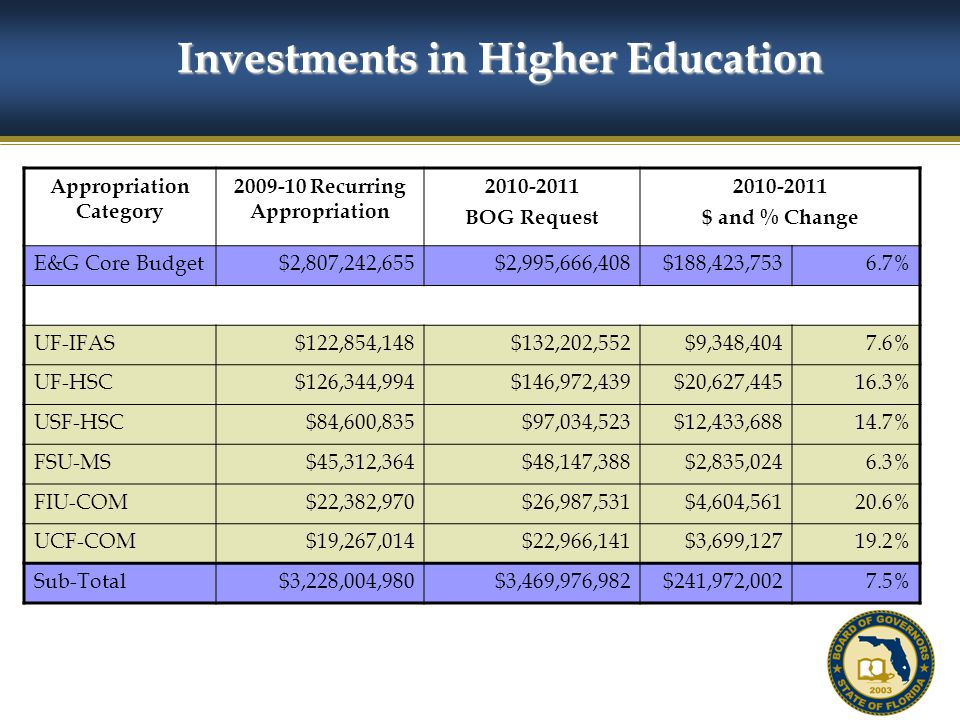 51 Investments in Higher Education Appropriation Category 2009-10 Recurring Appropriation 2010-2011 BOG Request 2010-2011 $ and % Change E&G Core Budget$2,807,242,655$2,995,666,408$188,423,7536.7% UF-IFAS$122,854,148$132,202,552$9,348,4047.6% UF-HSC$126,344,994$146,972,439$20,627,44516.3% USF-HSC$84,600,835$97,034,523$12,433,68814.7% FSU-MS$45,312,364$48,147,388$2,835,0246.3% FIU-COM$22,382,970$26,987,531$4,604,56120.6% UCF-COM$19,267,014$22,966,141$3,699,12719.2% Sub-Total$3,228,004,980$3,469,976,982$241,972,0027.5%