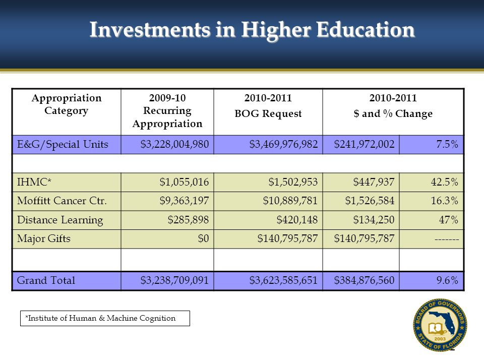 52 Investments in Higher Education Appropriation Category 2009-10 Recurring Appropriation 2010-2011 BOG Request 2010-2011 $ and % Change E&G/Special Units$3,228,004,980$3,469,976,982$241,972,0027.5% IHMC*$1,055,016$1,502,953$447,93742.5% Moffitt Cancer Ctr.$9,363,197$10,889,781$1,526,58416.3% Distance Learning$285,898$420,148$134,25047% Major Gifts$0$140,795,787 ------- Grand Total$3,238,709,091$3,623,585,651$384,876,5609.6% *Institute of Human & Machine Cognition