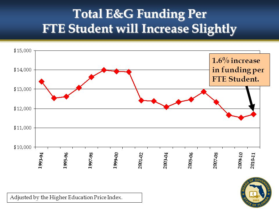 54 Total E&G Funding Per FTE Student will Increase Slightly 1.6% increase in funding per FTE Student.