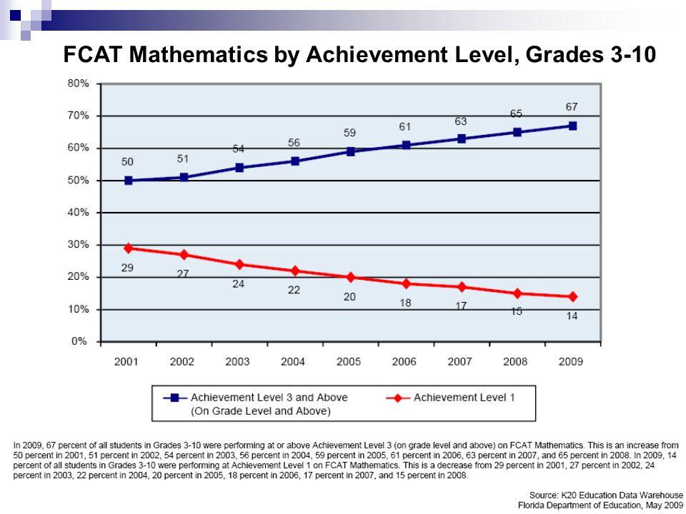 7 FCAT Mathematics by Achievement Level, Grades 3-10