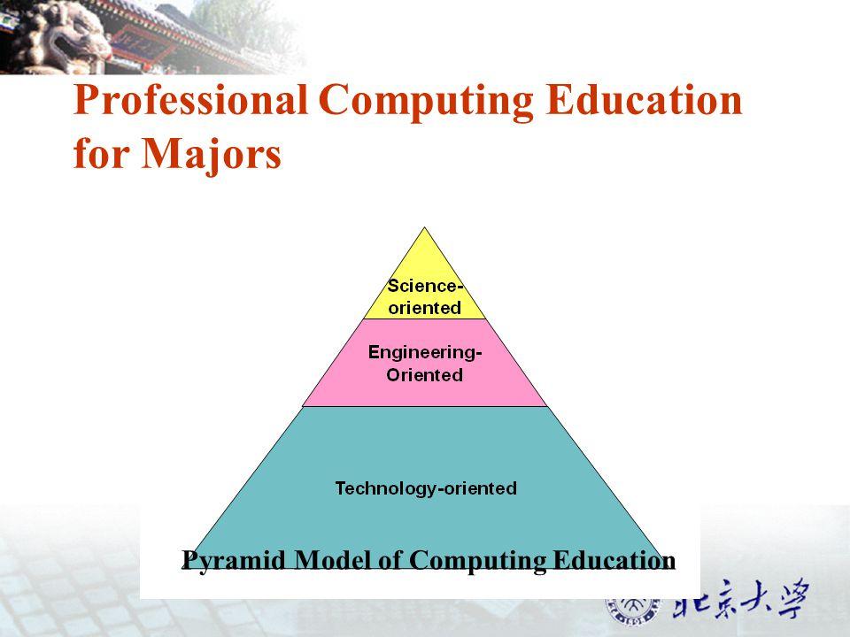 Professional Computing Education for Majors Pyramid Model of Computing Education