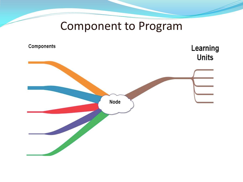 Component to Program