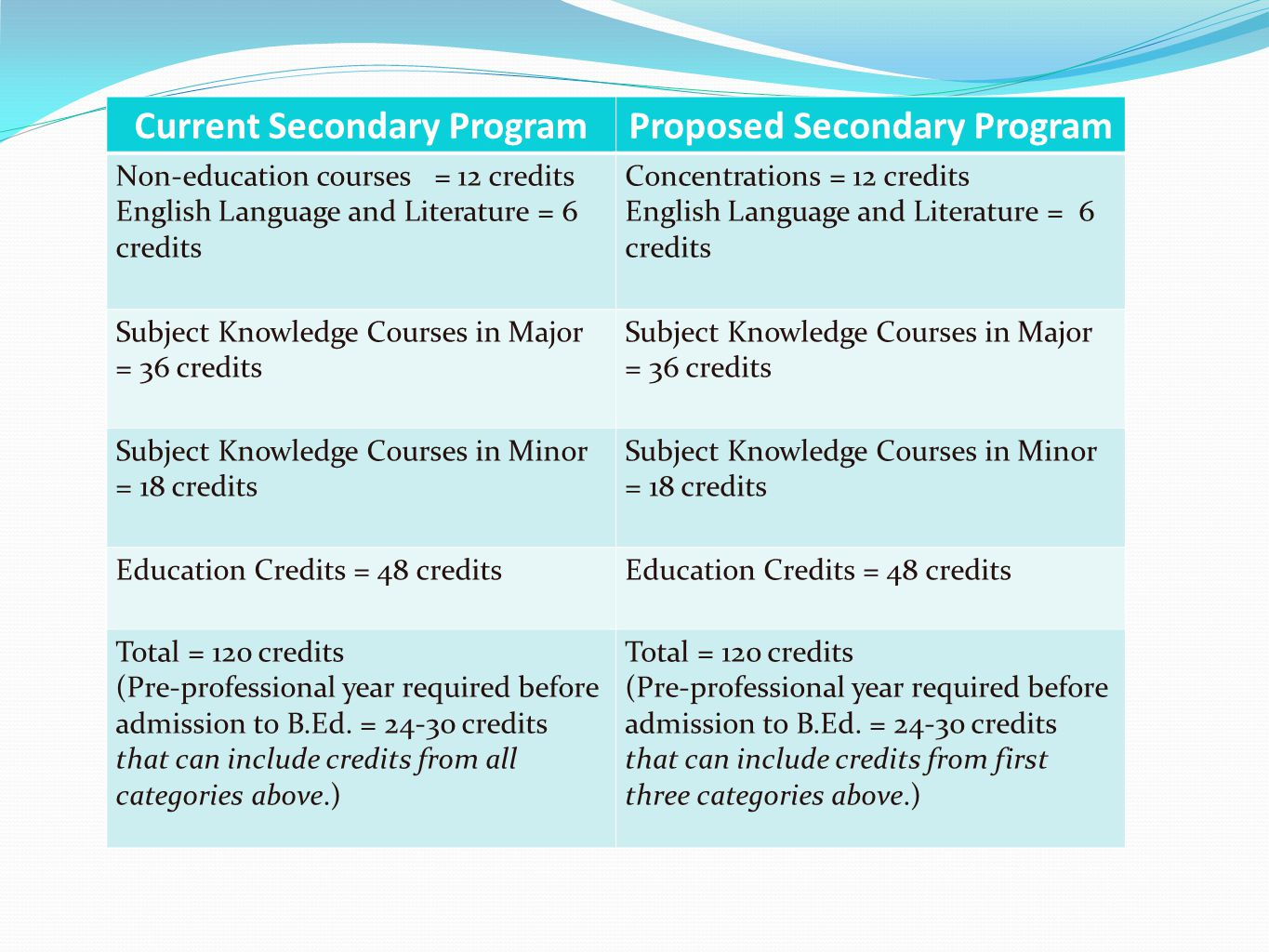 Current Secondary ProgramProposed Secondary Program Non-education courses = 12 credits English Language and Literature = 6 credits Concentrations = 12 credits English Language and Literature = 6 credits Subject Knowledge Courses in Major = 36 credits Subject Knowledge Courses in Major = 36 credits Subject Knowledge Courses in Minor = 18 credits Education Credits = 48 credits Total = 120 credits (Pre-professional year required before admission to B.Ed.