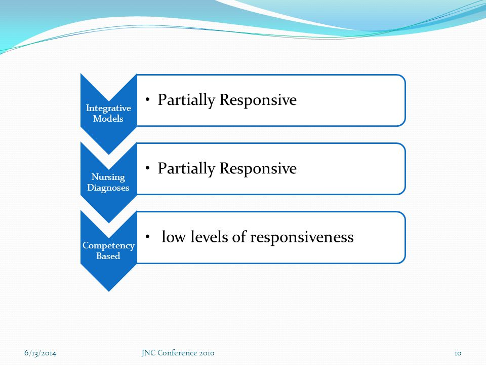 6/13/2014JNC Conference 201010 Integrative Models Partially Responsive Nursing Diagnoses Partially Responsive Competency Based low levels of responsiveness