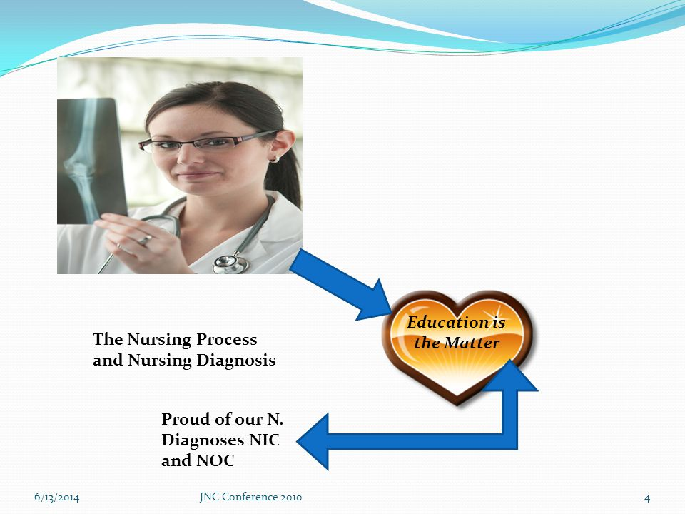 6/13/2014JNC Conference 20104 Education is the Matter The Nursing Process and Nursing Diagnosis Proud of our N.