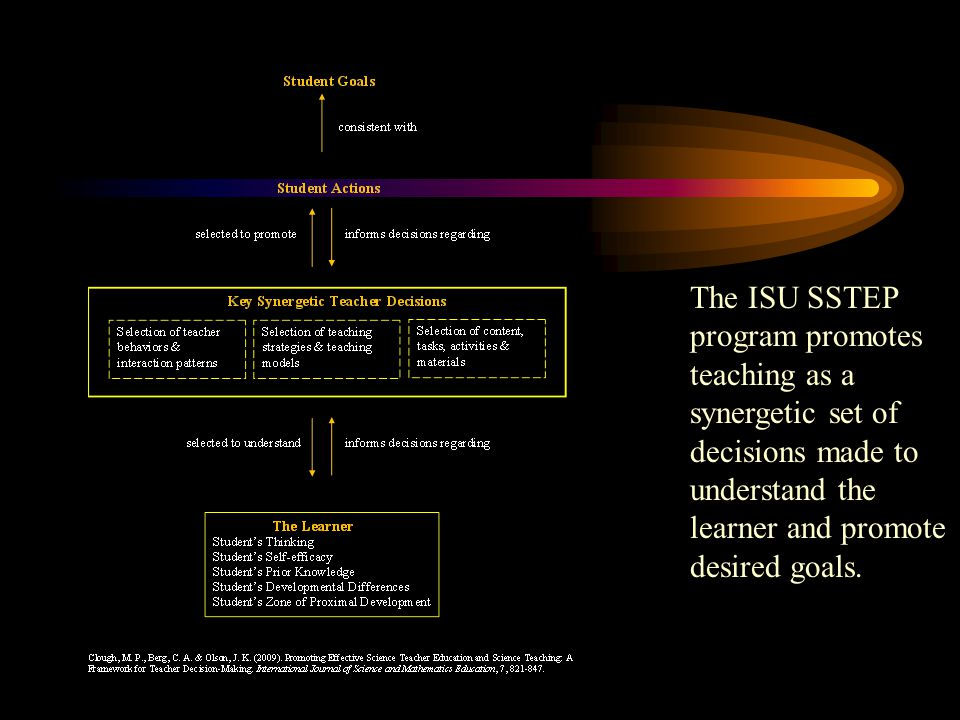 The ISU SSTEP program promotes teaching as a synergetic set of decisions made to understand the learner and promote desired goals.