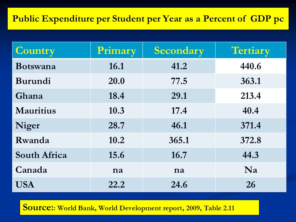 Public Expenditure per Student per Year as a Percent of GDP pc CountryPrimarySecondaryTertiary Botswana16.141.2440.6 Burundi20.077.5363.1 Ghana18.429.1213.4 Mauritius10.317.440.4 Niger28.746.1371.4 Rwanda10.2365.1372.8 South Africa15.616.744.3 Canada na Na USA22.224.626 Source: : World Bank, World Development report, 2009, Table 2.11
