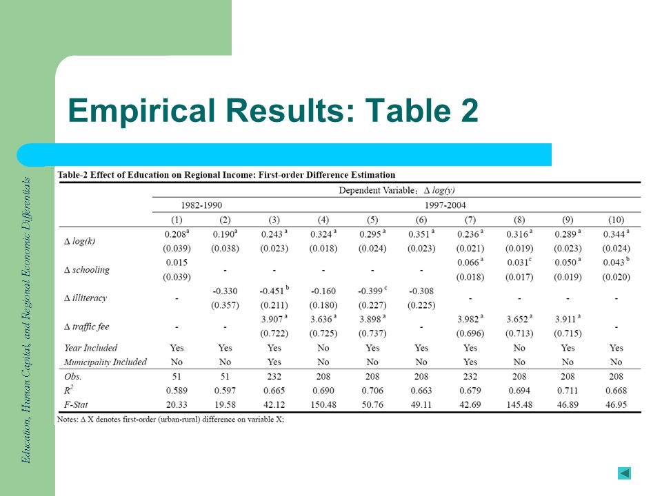 Education, Human Capital, and Regional Economic Differentials Empirical Results: Table 2