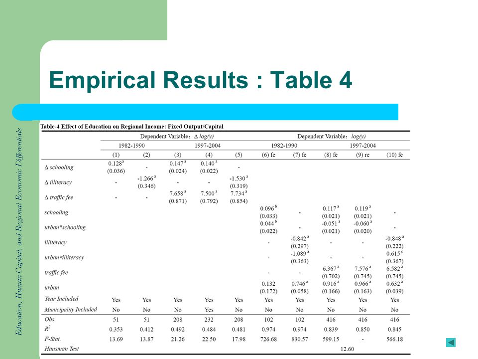Education, Human Capital, and Regional Economic Differentials Empirical Results : Table 4