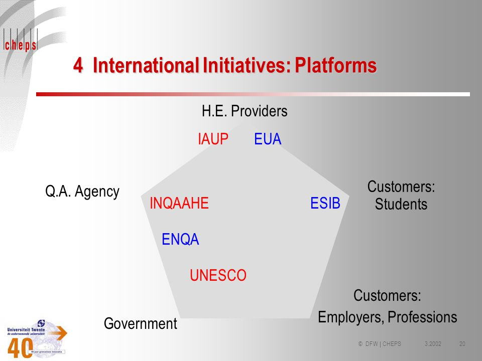3.200220© DFW | CHEPS 4 International Initiatives: Platforms H.E. Providers Q.A. Agency Government Customers: Students IAUP INQAAHE UNESCO EUA ENQA ES