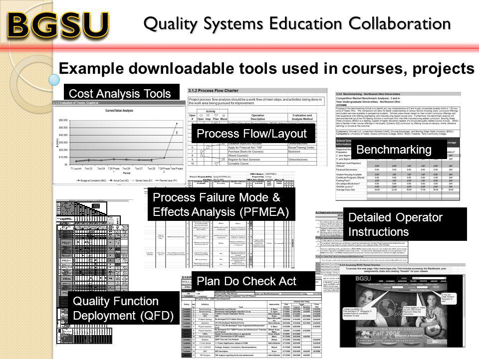 Example downloadable tools used in courses, projects Quality Function Deployment (QFD) Benchmarking Process Failure Mode & Effects Analysis (PFMEA) Cost Analysis Tools Detailed Operator Instructions Quality Systems Education Collaboration Process Flow/Layout Plan Do Check Act