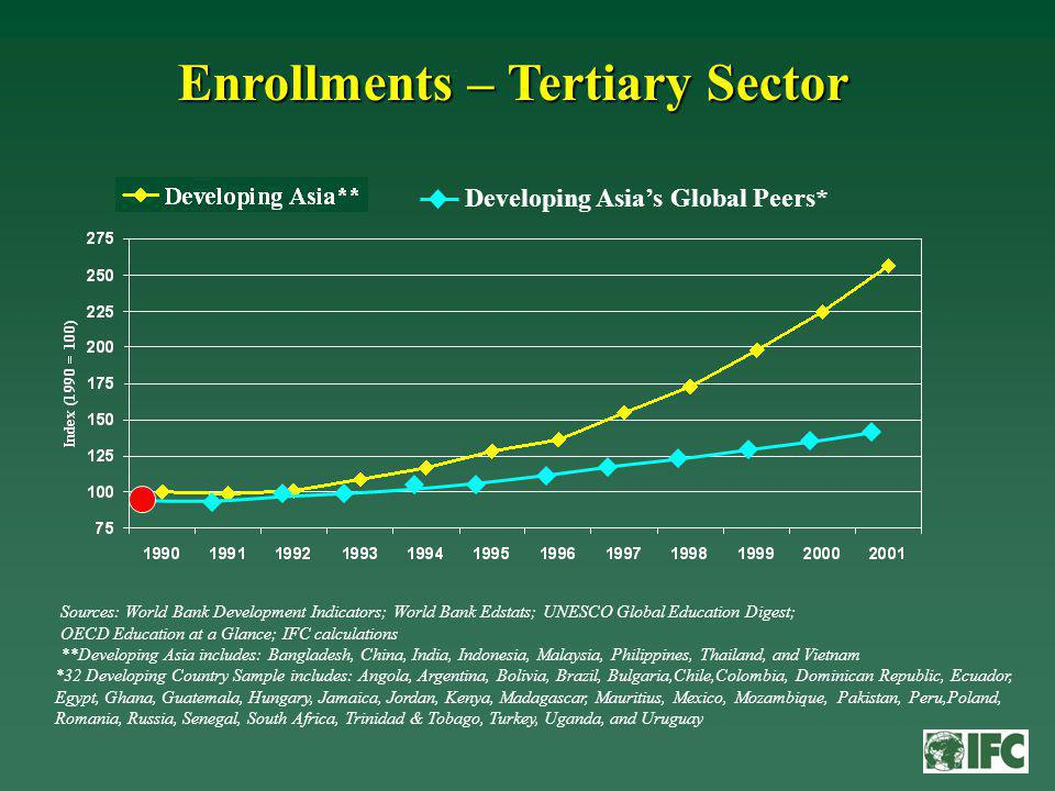 Enrollments – Tertiary Sector Sources: World Bank Development Indicators; World Bank Edstats; UNESCO Global Education Digest; OECD Education at a Glance; IFC calculations **Developing Asia includes: Bangladesh, China, India, Indonesia, Malaysia, Philippines, Thailand, and Vietnam *32 Developing Country Sample includes: Angola, Argentina, Bolivia, Brazil, Bulgaria,Chile,Colombia, Dominican Republic, Ecuador, Egypt, Ghana, Guatemala, Hungary, Jamaica, Jordan, Kenya, Madagascar, Mauritius, Mexico, Mozambique, Pakistan, Peru,Poland, Romania, Russia, Senegal, South Africa, Trinidad & Tobago, Turkey, Uganda, and Uruguay Developing Asias Global Peers*