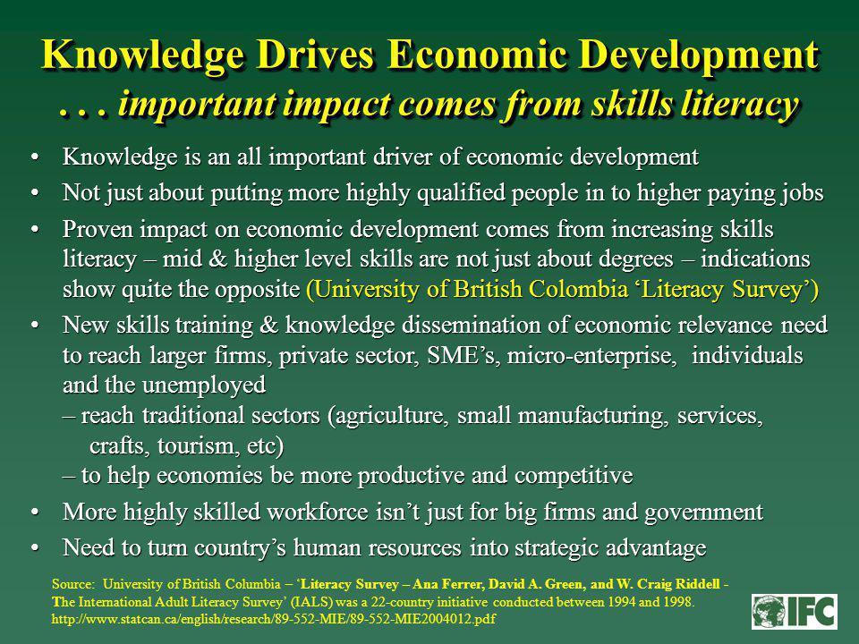 Knowledge Drives Economic Development...