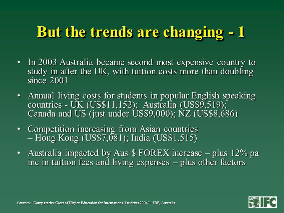 But the trends are changing - 1 In 2003 Australia became second most expensive country to study in after the UK, with tuition costs more than doubling since 2001In 2003 Australia became second most expensive country to study in after the UK, with tuition costs more than doubling since 2001 Annual living costs for students in popular English speaking countries - UK (US$11,152); Australia (US$9,519); Canada and US (just under US$9,000); NZ (US$8,686)Annual living costs for students in popular English speaking countries - UK (US$11,152); Australia (US$9,519); Canada and US (just under US$9,000); NZ (US$8,686) Competition increasing from Asian countries – Hong Kong (US$7,081); India (US$1,515)Competition increasing from Asian countries – Hong Kong (US$7,081); India (US$1,515) Australia impacted by Aus $ FOREX increase – plus 12% pa inc in tuition fees and living expenses – plus other factorsAustralia impacted by Aus $ FOREX increase – plus 12% pa inc in tuition fees and living expenses – plus other factors Sources: Comparative Costs of Higher Education for International Students 2004 – IDP, Australia