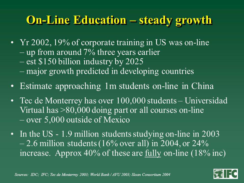 On-Line Education – steady growth Yr 2002, 19% of corporate training in US was on-line – up from around 7% three years earlier – est $150 billion industry by 2025 – major growth predicted in developing countries Estimate approaching 1m students on-line in China Tec de Monterrey has over 100,000 students – Universidad Virtual has >80,000 doing part or all courses on-line – over 5,000 outside of Mexico In the US million students studying on-line in 2003 – 2.6 million students (16% over all) in 2004, or 24% increase.