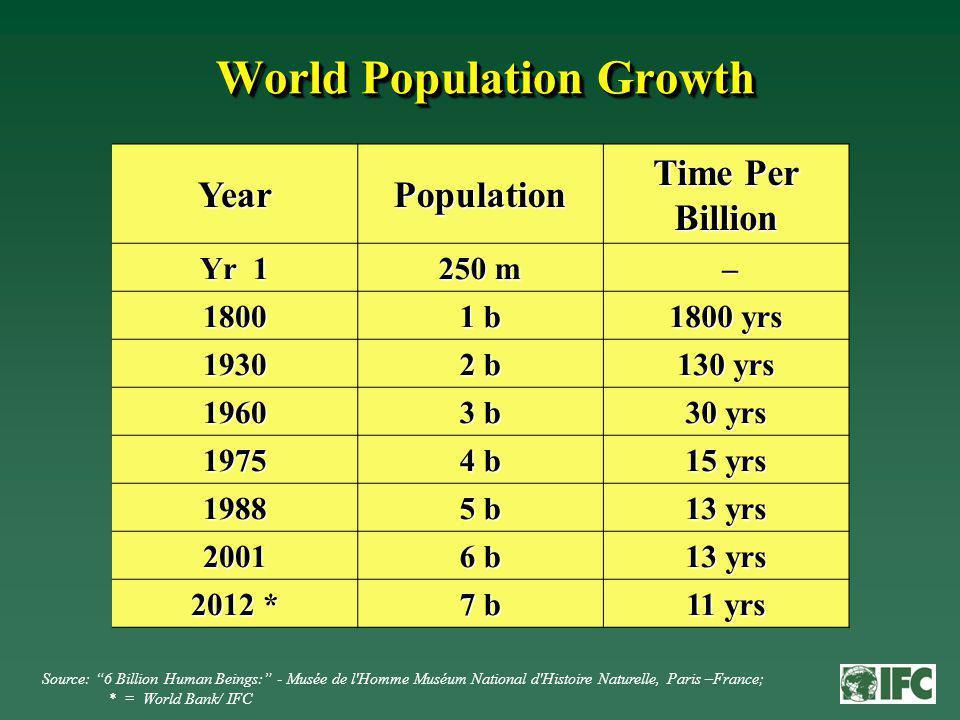 World Population Growth Year Population Time Per Billion Yr 1 250 m – 1800 1 b 1800 yrs 1930 2 b 130 yrs 1960 3 b 30 yrs 1975 4 b 15 yrs 1988 5 b 13 yrs 2001 6 b 13 yrs 2012 * 7 b 11 yrs Source: 6 Billion Human Beings: - Musée de l Homme Muséum National d Histoire Naturelle, Paris –France; * = World Bank/ IFC