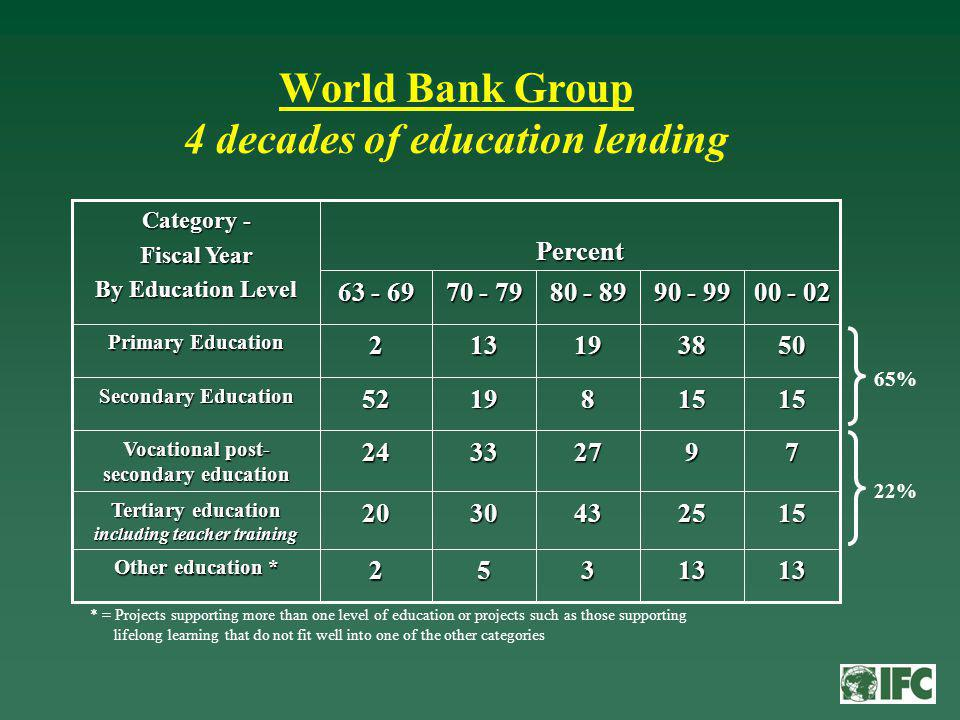 Other education * Tertiary education including teacher training Vocational post- secondary education Secondary Education Primary Education Percent Category - Fiscal Year By Education Level * = Projects supporting more than one level of education or projects such as those supporting lifelong learning that do not fit well into one of the other categories World Bank Group 4 decades of education lending 22% 65%
