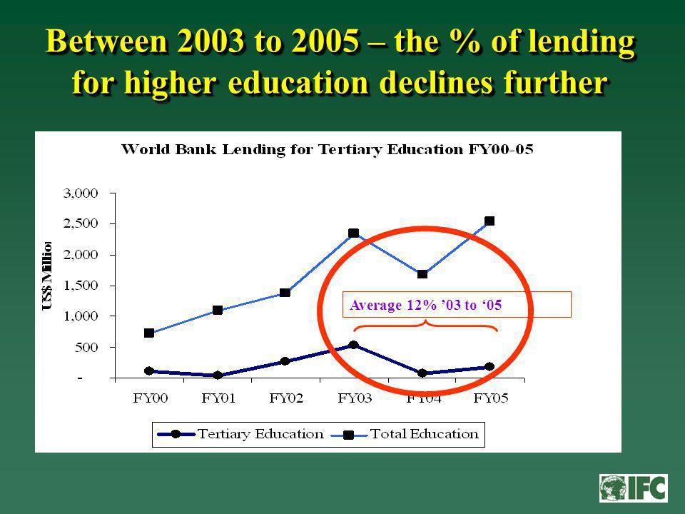 Funding Comparatives Funding Comparatives...