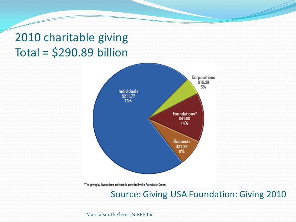 2010 charitable giving Total = $290.89 billion Source: Giving USA Foundation: Giving 2010