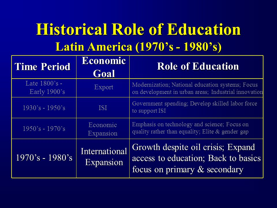 Historical Role of Education Latin America (1970s - 1980s) Time Period EconomicGoal Role of Education Late 1800s - Early 1900s Export Modernization; National education systems; Focus on development in urban areas; Industrial innovation 1930s - 1950sISI Government spending; Develop skilled labor force to support ISI 1950s - 1970s Economic Expansion Emphasis on technology and science; Focus on quality rather than equality; Elite & gender gap 1970s - 1980s InternationalExpansion Growth despite oil crisis; Expand access to education; Back to basics focus on primary & secondary
