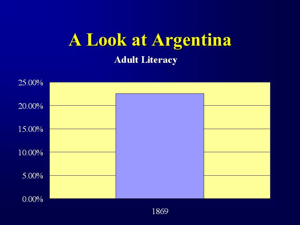 A Look at Argentina