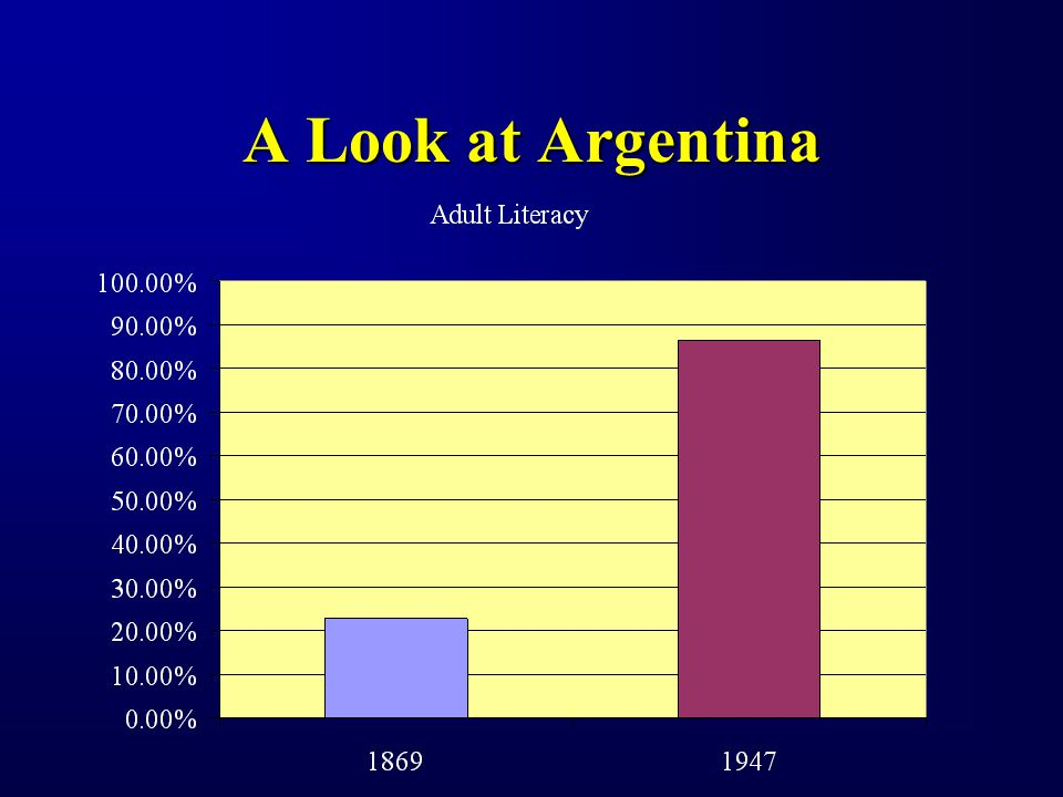 Historical Role of Education Latin America (1950s - 1970s) Time Period EconomicGoal Role of Education Late 1800s - Early 1900s Export Modernization; National education systems; Focus on development in urban areas; Industrial innovation 1930s - 1950sISI Government spending; Develop skilled labor force to support ISI 1950s - 1970s EconomicExpansion Emphasis on technology and science; Focus on quality rather than equality; Elite & gender gap