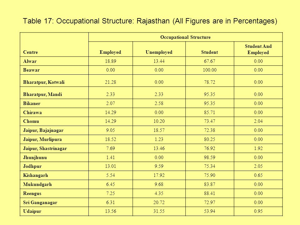 Table 17: Occupational Structure: Rajasthan (All Figures are in Percentages) Centre Occupational Structure EmployedUnemployedStudent Student And Employed Alwar18.8913.4467.670.00 Beawar0.00 100.000.00 Bharatpur, Kotwali21.280.0078.720.00 Bharatpur, Mandi2.33 95.350.00 Bikaner2.072.5895.350.00 Chirawa14.290.0085.710.00 Chomu14.2910.2073.472.04 Jaipur, Bajajnagar9.0518.5772.380.00 Jaipur, Murlipura18.521.2380.250.00 Jaipur, Shastrinagar7.6913.4676.921.92 Jhunjhunu1.410.0098.590.00 Jodhpur13.019.5975.342.05 Kishangarh5.5417.9275.900.65 Mukundgarh6.459.6883.870.00 Reengus7.254.3588.410.00 Sri Ganganagar6.3120.7272.970.00 Udaipur13.5631.5553.940.95