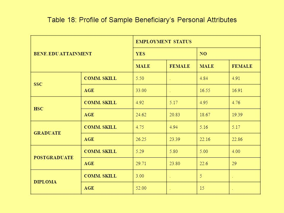 Table 18: Profile of Sample Beneficiarys Personal Attributes BENF.