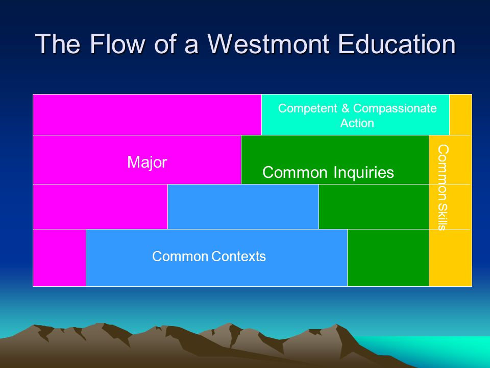 The Flow of a Westmont Education Common Contexts Common Skills Major Competent & Compassionate Action Common Inquiries